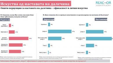 Photo of Истражување: За отворање на училиштата се над половина од анкетираните директори, наставници и родители