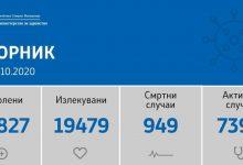 Photo of 628 нови случаи, 15 починати и 531 оздравени од Ковид-19