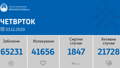 Photo of 1342 нови случаи на Ковид 19, оздравени се 679 пациенти, a починати се 22 лица