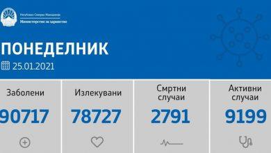 Photo of 63 нови случаи, 6 починати и 573 оздравени од Ковид-19