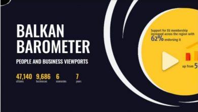 Photo of Балкан Барометар 2021: Над половина од граѓаните би се вакцинирале, за членство во ЕУ се 62 отсто