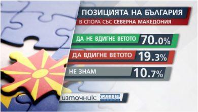 Photo of Галуп/Анкета: Седумдесет отсто Бугари не сакаат отстапки во спорот со Скопје