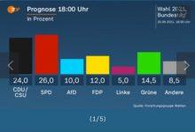 Photo of Излезни анкети во Германија: Според едни ЦДУ/ЦСУ и СДП се скоро еднакви, според други социјалдемкратите се во мала предност
