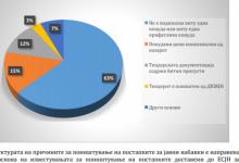 Photo of Конференција на ЦГК: МВР и ЈО се пасивни во однос на коруцијата во јавните набавки