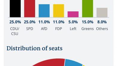 Photo of Прогноза: Демохристијаните и Социјалдемократите на изборите во Германија рамо до рамо!