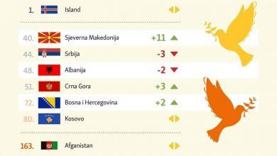 Photo of Северна Македонија најбезбедна земја на Западен Балкан
