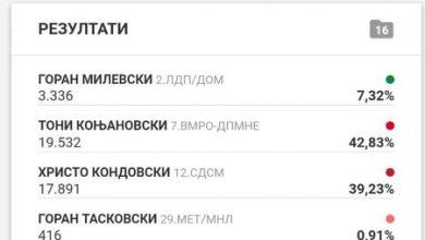 Photo of Во Битола ќе има втор круг: Коњановски води пред Кондовски со 1 641 глас, Милевски има 3 336 гласа