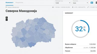 Photo of До 15 часот излезноста на изборите е над 32 отсто