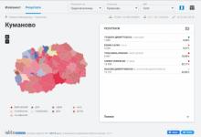 Photo of Пребројани 99% од гласовите во Куманово – Димитрирвски во благо водство пред Илиевски