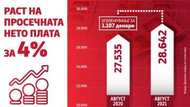 Photo of Влада: Продолжува да расте просечната месечна нето плата